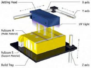 Narodziny technologi Multi Jet Printing